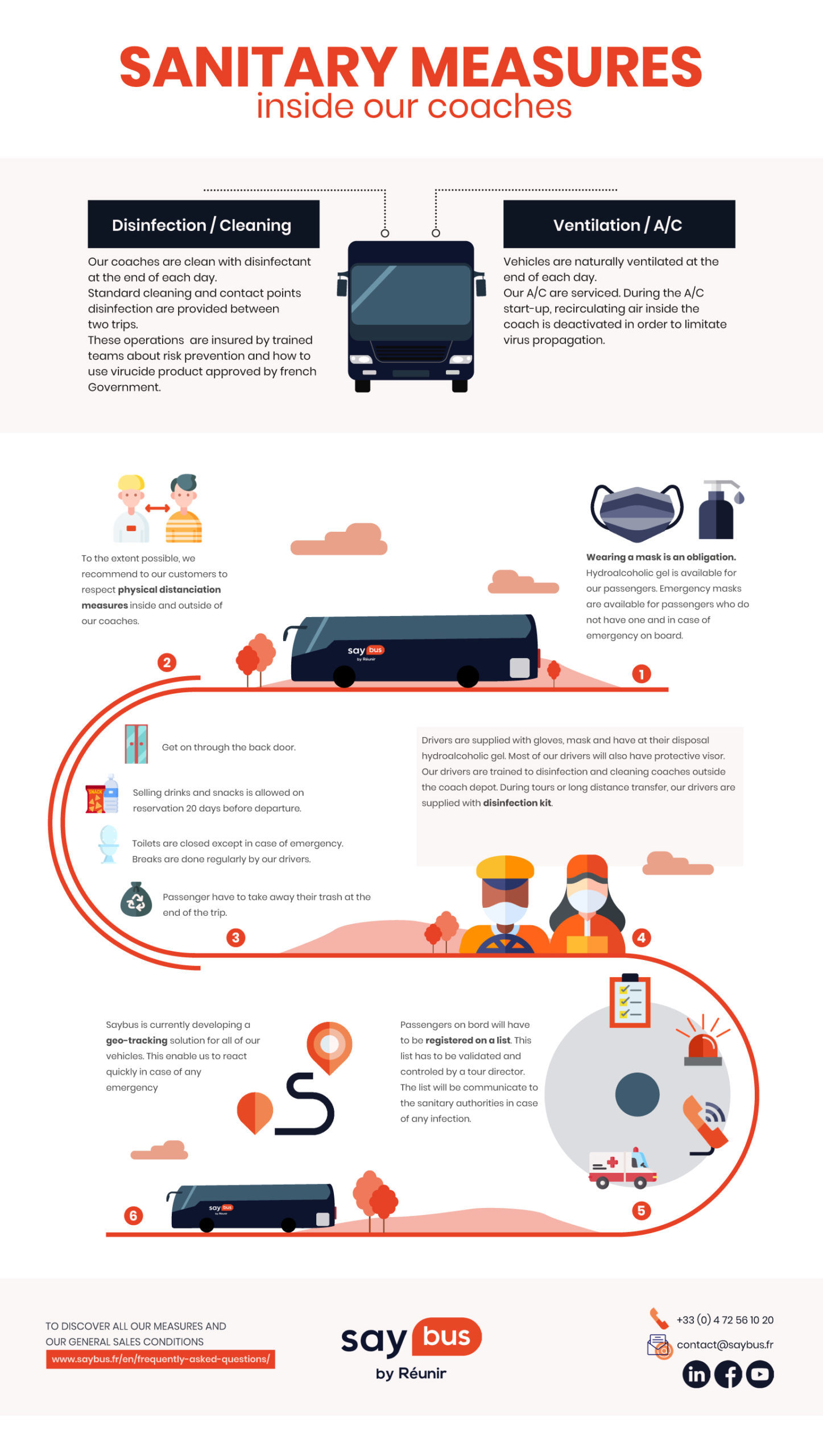 Infographie Sanitary Measures Saybus